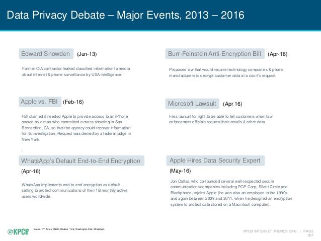 2016-internet-trends-report-207-638
