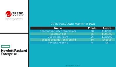 pwn2own-2016-stats